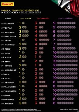 ピレリ、メキシコGPのタイヤ選択を公表