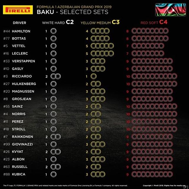 ピレリ、アゼルバイジャンGPの各ドライバー選択タイヤを公表