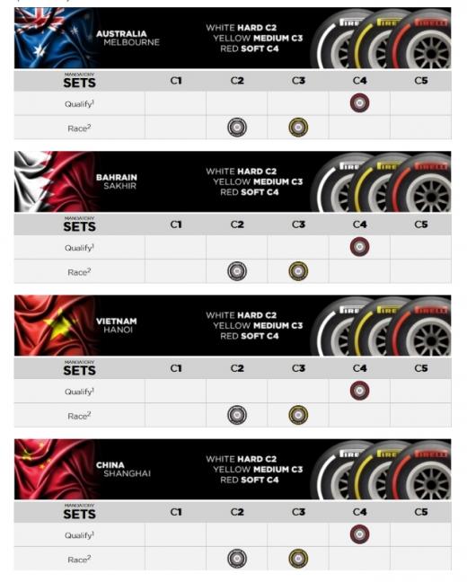 ピレリ、2020年開幕4戦のタイヤ・コンパウンドを発表